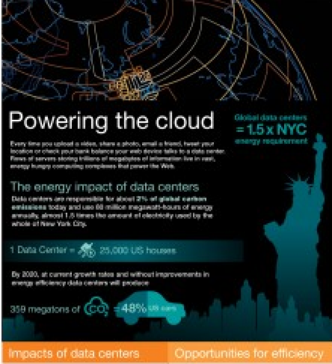 The energy impact of data centers